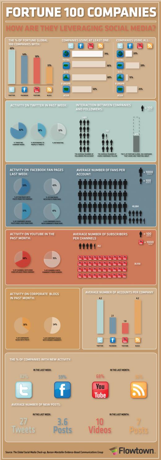 Imagen infográfica del uso del marketing en redes sociales por las top 100 empresas de Fortune