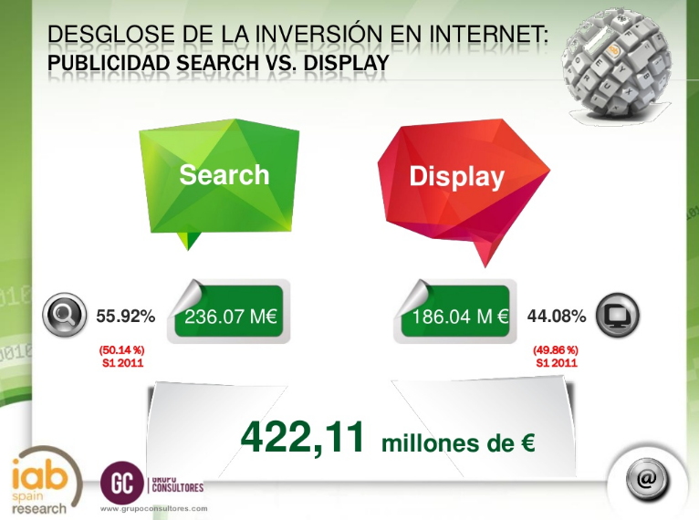 Distribucion Inversion Medios Digitales - Search vs Display Semestre 1 de 2012