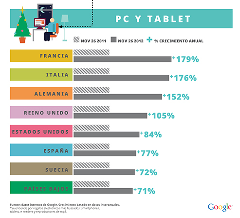Analisis Busquedas desde Tablets y PC en Europa