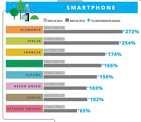 Analisis Busquedas desde Smartphone en Europa