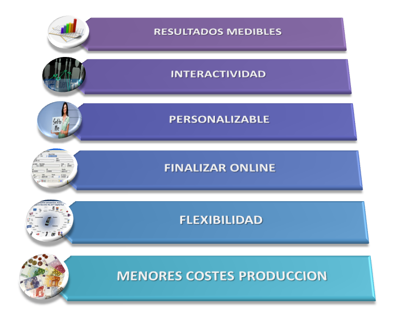 Lista de Ventajas Marketing Digital