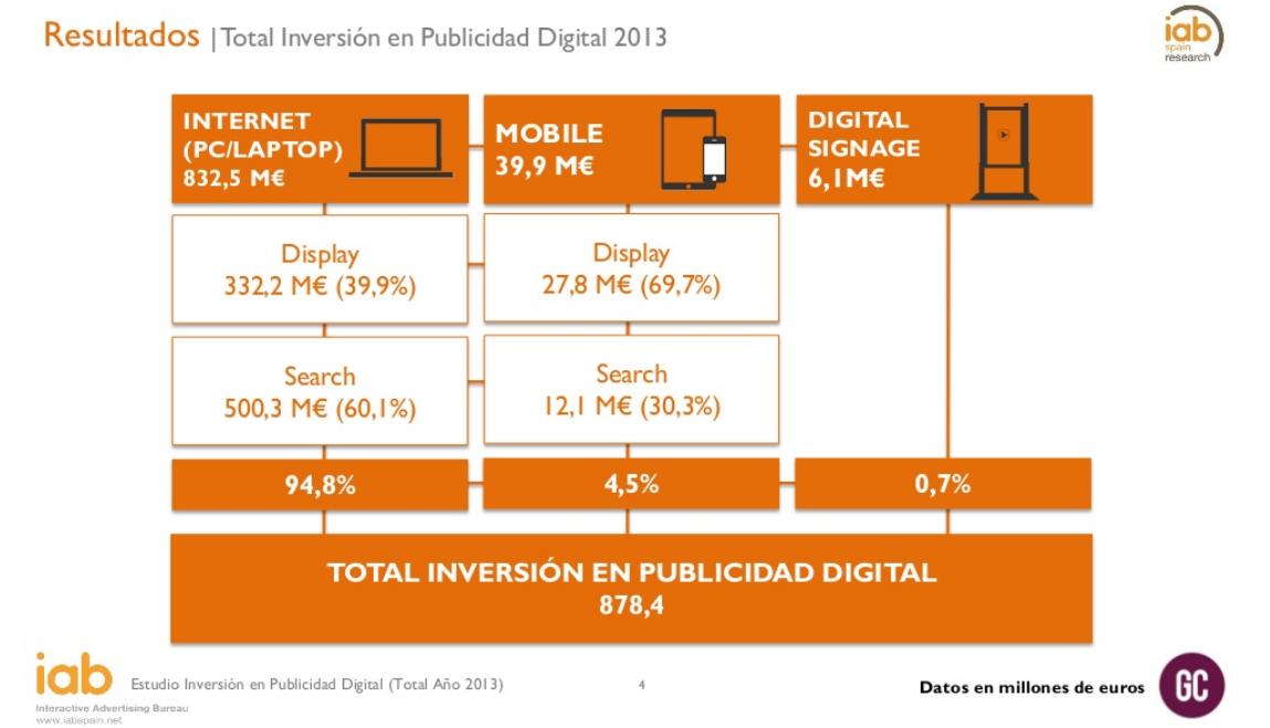 Total Inversion en Publicidad Digital 2013 - España.png